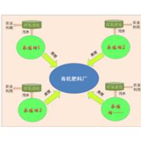 畜禽养殖污染综合治理技术体系和管理模式