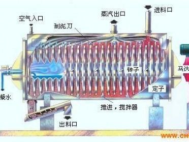 污泥烘干机KJG-110化工原料空心桨叶干燥机